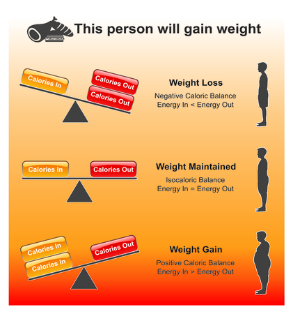 Calories are units of energy. Various definitions exist but fall into two broad categories. vector design, Illustration.