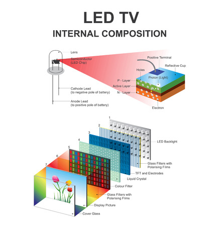 LEDs have allowed new displays and sensors to be developed, while their high switching rates are also used in advanced communications technology. Vector, Illustration. Ilustração