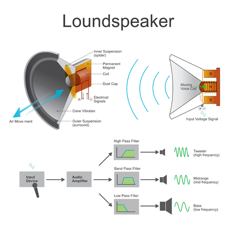 transducer: A loudspeaker or loud-speaker or speaker is an electroacoustic transducer which converts an electrical audio signal into a corresponding sound. Vector, Illustration.