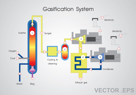 Gasification is a process that converts organic or fossil fuel based carbonaceous materials into carbon monoxide, hydrogen and carbon dioxide. Vector, Illustration. Illustration