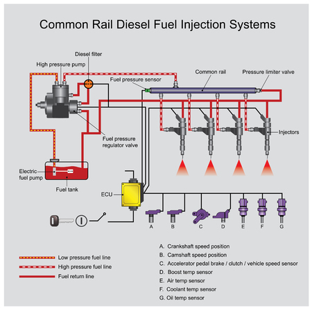 Common rail direct fuel injection is a direct fuel injection system for petrol and diesel engines.On diesel engines, it features a high-pressure. Vector, Illustration.