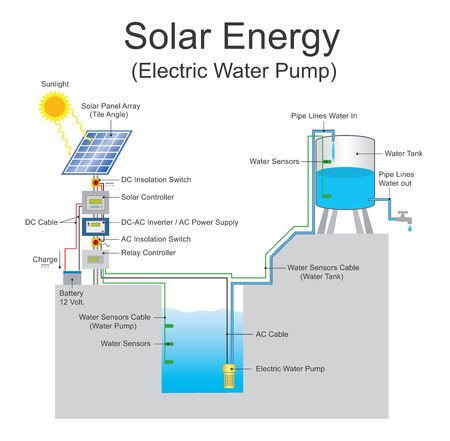 opposed: A solar-powered pump is a pump running on electricity generated by photovoltaic panels or the radiated thermal energy available from collected sunlight as opposed to grid electricity or diesel run water pumps.