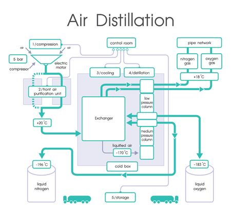 distillation: Distillation is a process of separating the component substances from a liquid mixture by selective evaporation and condensation. Vector, Illustration.