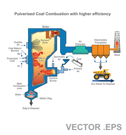 A pulverized coal-fired boiler is an industrial or utility boiler that generates thermal energy by burning pulverized coal (also known as powdered coal or coal dust since it is as fine as face powder in cosmetic makeup) that is blown into the firebox. Vec Imagens - 70458325