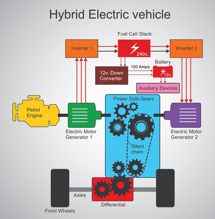 axles: Hybrid electric vehicle. type of hybrid vehicle and electric vehicle that combines a conventional internal combustion engine. Vector, Illustration. Illustration