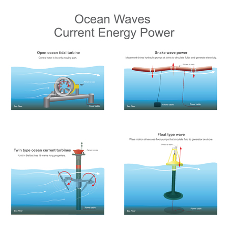 New innovative the power of ocean waves electric currents for future. Vector, Illustration. Ilustrace