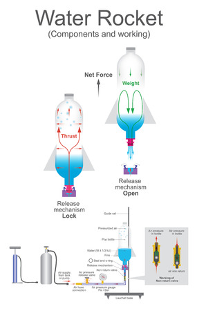 compressed: Water rocket is a type of model rocket using water as its reaction mass. Such a rocket is typically made from a used plastic soft drink bottle. The water is forced out by a pressurized gas, typically compressed air. Like all rocket engines, it operates on