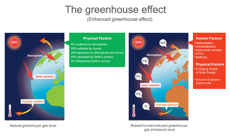 The greenhouse effect is the process by which radiation from a planets atmosphere warms the planets surface to a temperature above what it would be without its atmosphere. Vector graphic.