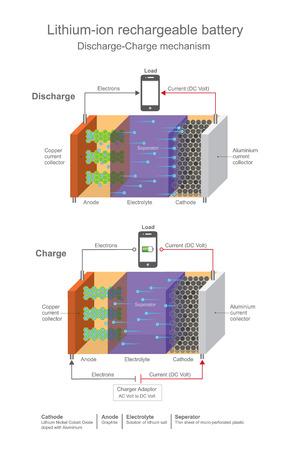 Oplaadbare lithium-ion batterijen. Vector grafisch.