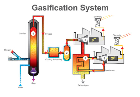 Gasification is a process that converts organic or fossil fuel based carbonaceous materials into carbon monoxide, hydrogen and carbon dioxide.