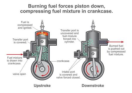 Silnik spalinowy jest silnikiem ciepła, w którym spalanie paliwa występuje z utleniaczem w komorze spalania, która stanowi integralną część obiegu przepływu płynu roboczego. Ilustracje wektorowe
