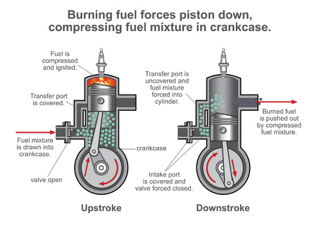 Internal combustion engine is a heat engine where the combustion of a fuel occurs with an oxidizer in a combustion chamber that is an integral part of the working fluid flow circuit.
