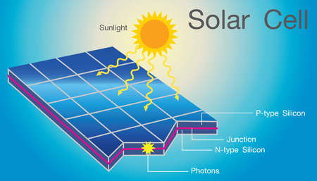 Solar cells in an integrated group, all oriented in one plane, constitute a solar photovoltaic panel or solar photovoltaic module infographic vector. Illustration