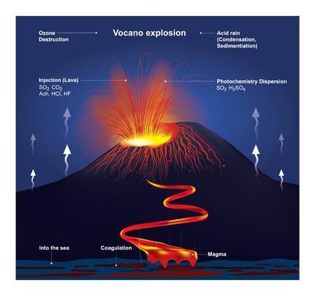 La percepción más común de un volcán es una montaña cónica, arrojando lava y gases venenosos desde un cráter en su cima, vector gráfico de información. Foto de archivo - 81723296