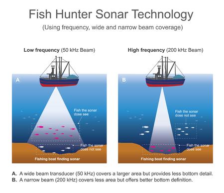 수중 음파 탐지기 신호 시스템은 일반적으로 거리 탐지 및 탐지를 위해 수 중에서 사용됩니다. 능동적 인 음파 탐지기는 음향 신호 또는 음파를 깊은  일러스트