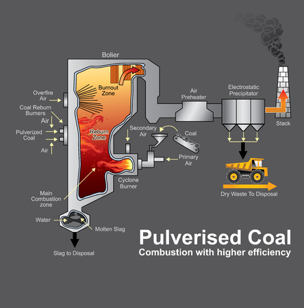 A pulverized coal-fired boiler is an industrial or utility boiler that generates thermal energy by burning pulverized coal (also known as powdered coal or coal dust since it is as fine as face powder in cosmetic makeup) that is blown into the firebox. Inf Imagens - 84984704