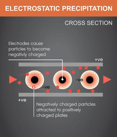 An electrostatic precipitation infographic vector