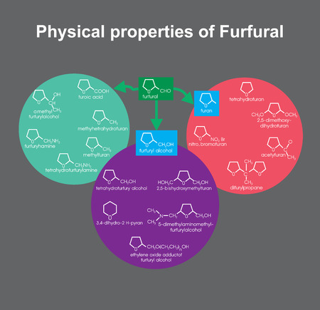 Physical properties of Furfural Info graphic vector.