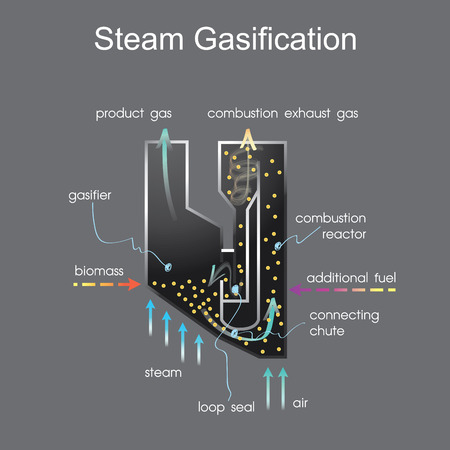 Steam gasification process. Info graphic vector. Illustration