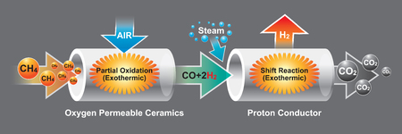 The oxygen permeable ceramics is a mixed ionic and electronic conductor which can conduct oxygen ion and electron, simultaneously. Info graphic vector.