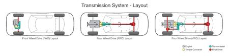 Car transmission system layout. Illustration. Stock Illustratie