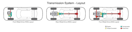 Car transmission system layout. Illustration. Vectores
