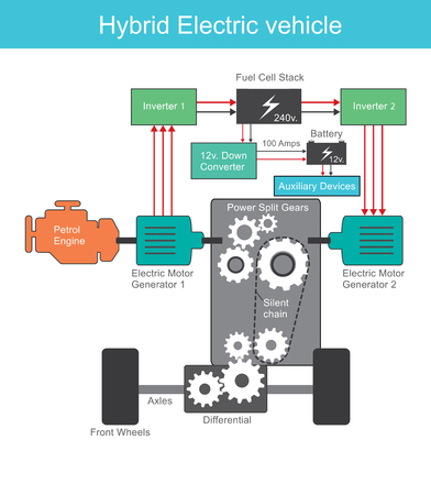 A hybrid electric vehicle (HEV) is a type of hybrid vehicle and electric vehicle that combines a conventional internal combustion engine (ICE) propulsion system with an electric propulsion system (hybrid vehicle drivetrain). Illustration. Illustration
