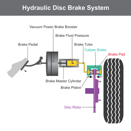 Hydraulic brake system, when the brake pedal is pressed. A push rod exerts force on the piston in the master cylinder, causing fluid from the brake fluid reservoir to flow into a pressure chamber through a compensating port illustration info graphic. 免版税图像 - 98082209