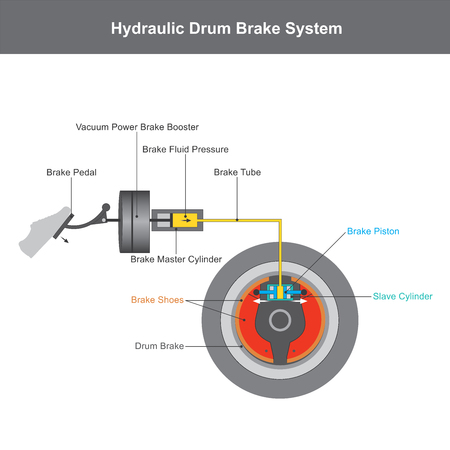 Hydraulic brake system, when the brake pedal is pressed, a push rod exerts force on the piston in the master cylinder, causing fluid from the brake fluid reservoir to flow into a pressure chamber through a compensating port illustration infographic.