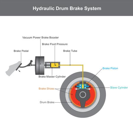 Système de freinage hydraulique, lorsque la pédale de frein est enfoncée, une tige de poussée exerce une force sur le piston dans le maître-cylindre, entraînant le fluide du réservoir de liquide de frein à s'écouler dans une chambre de pression à travers une illustration de l'orifice de compensation infographique.