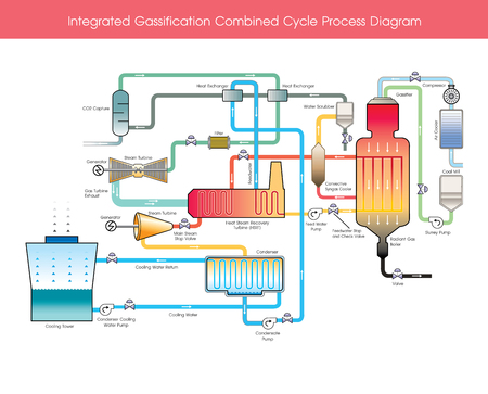 Integrated Gasification Combined Cycle Process Diagram. Wood gas is a syngas fuel which can be used as a fuel for furnaces, stoves and vehicles in place of gasoline, diesel or other fuels.