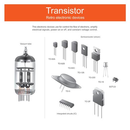 Diese elektronischen Geräte dienen zur Steuerung des Elektronenflusses, zur Verstärkung elektrischer Signale, zum Ein- und Ausschalten und zur Steuerung der konstanten Spannung. Illustration.