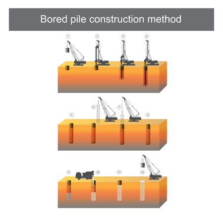 This is a method that involves boring a circular hole into the ground, installing steel reinforcement and filling the bore hole with ready mixed concrete to form a pile.