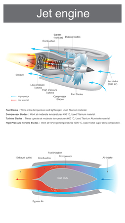 jet engine is a reaction engine discharging a fast-moving air that generates thrust by turbine blades work at moderate temperatures to very high temperatures. Illustration