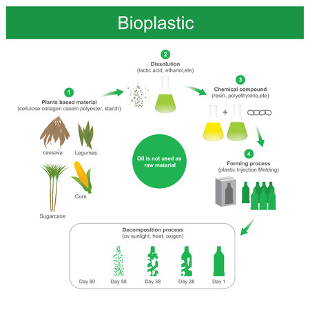 It is plastics produced using natural materials resource is renewable replacing oil or petrochemical .