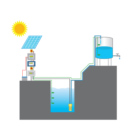 Solar powered pump is a pump running on electricity generated by photovoltaic panels or the radiated thermal energy available from collected sunlight as opposed to grid electricity or diesel run water pumps.