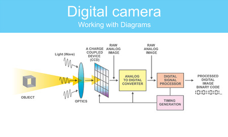 Digital single-lens reflex camera is a digital camera that combines the optics with a digital imaging sensor, as opposed to photographic film.