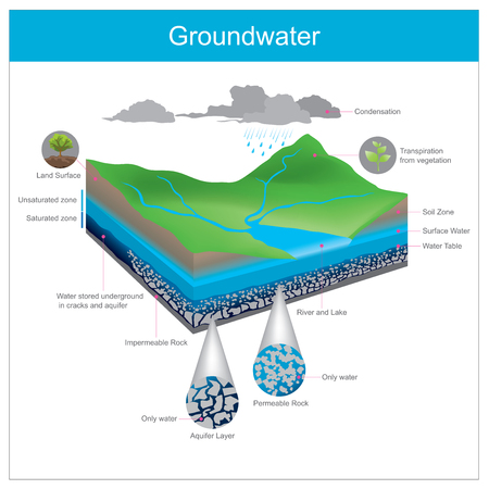 Water natural is stored underground in Crevice or accumulate in the gap between gravel pits. Фото со стока - 104880372