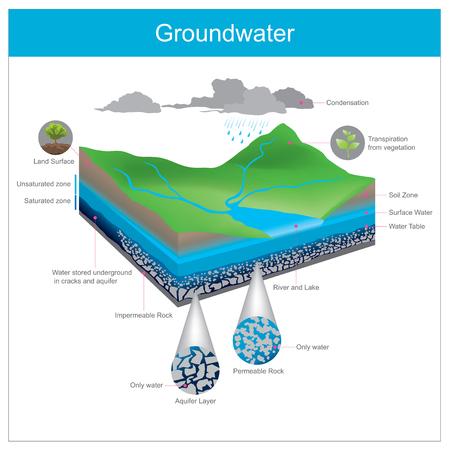 Woda naturalna jest przechowywana pod ziemią w Szczelinie lub gromadzi się w szczelinie między żwirowniami. Ilustracje wektorowe