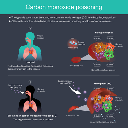 The typically occurs from breathing in carbon monoxide toxic gas (CO) in to body large quantities. Often with symptoms headache, dizziness, weakness, vomiting, and loss of consciousness.