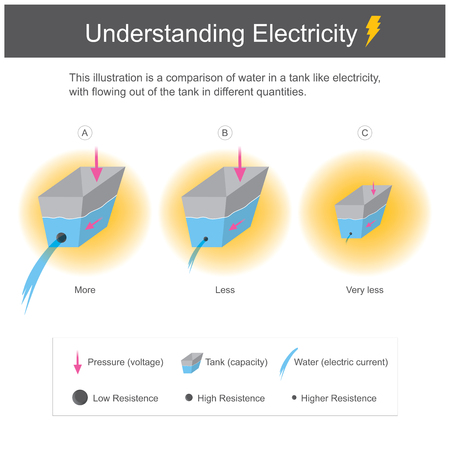 This illustration is a comparison of water in a tank like electricity, with flowing out of the tank in different quantities. Infographic for study.