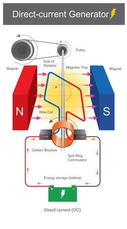 En esta ilustración se muestra el dispositivo que produce electricidad de corriente continua, mediante energía mecánica y campos magnéticos, que la electricidad producida será almacenada en la batería.