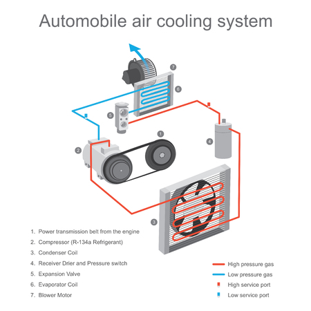 The air cooling system in the car cabin is primarily used to remove heat from the cabin, using the compressor and clutch plate device to working start. 일러스트