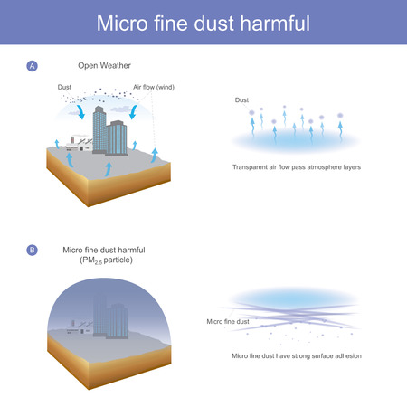 Weather without wind is a factor that causes micro fine dust groups that are harmful.