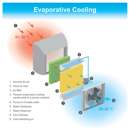Causing the air to cool down by channels with water flowing through. Info graphic Illustration.