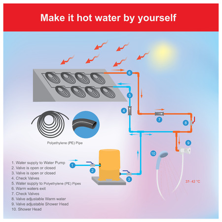 You can make hot water by using a black polyethylene pipe. Put water into and loop up to get heat from the sunlight in the daytime. Illustration