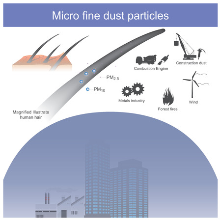 Toxic dust that is very small when compared to hair diameter.