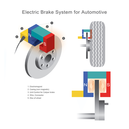 Brake system in Automotive  that use electromagnetic field technology not using pressure to brake pads on disc wheels.