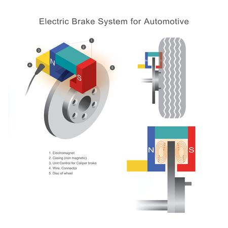 Système de freinage dans l'automobile qui utilise la technologie des champs électromagnétiques n'utilisant pas de pression sur les plaquettes de frein sur les roues à disque.