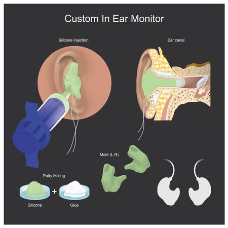Headphones that are specifically designed for personal the individual ear canal. Illustration